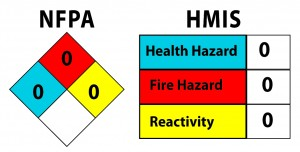 SteriSept Disinfectant HMIS & NFPA Ratings