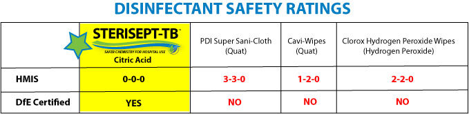 Safety-Ratings